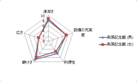 おトイレミシュラン☆ 3つ星 グラフ