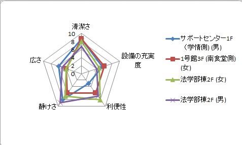 おトイレミシュラン☆ 2つ星 グラフ1