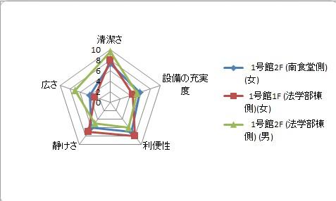 おトイレミシュラン☆ 2つ星 グラフ2