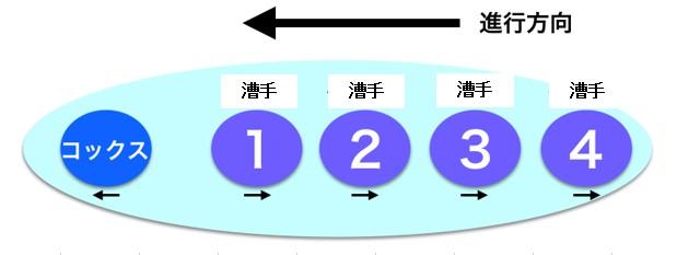 ボート配置図