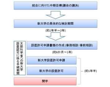 新大学開学までのプロセス