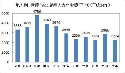 納豆グラフ